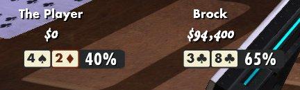 Im Showdown habe ich eine Gewinnwahrscheinlichkeit von 40%, mein Gegner von 65%.